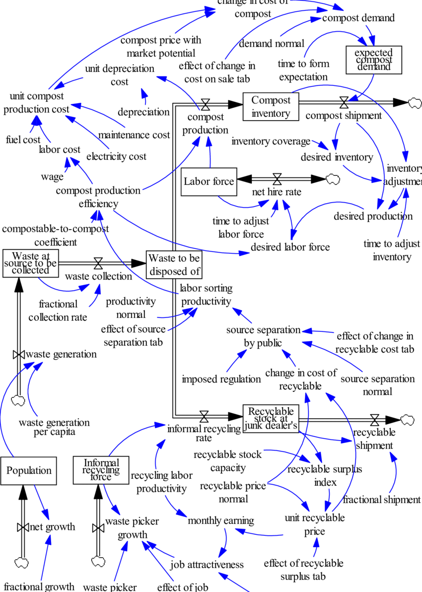 Stock And Flow Diagram Stock And Flow Diagram Of The Model Download Scientific Diagram