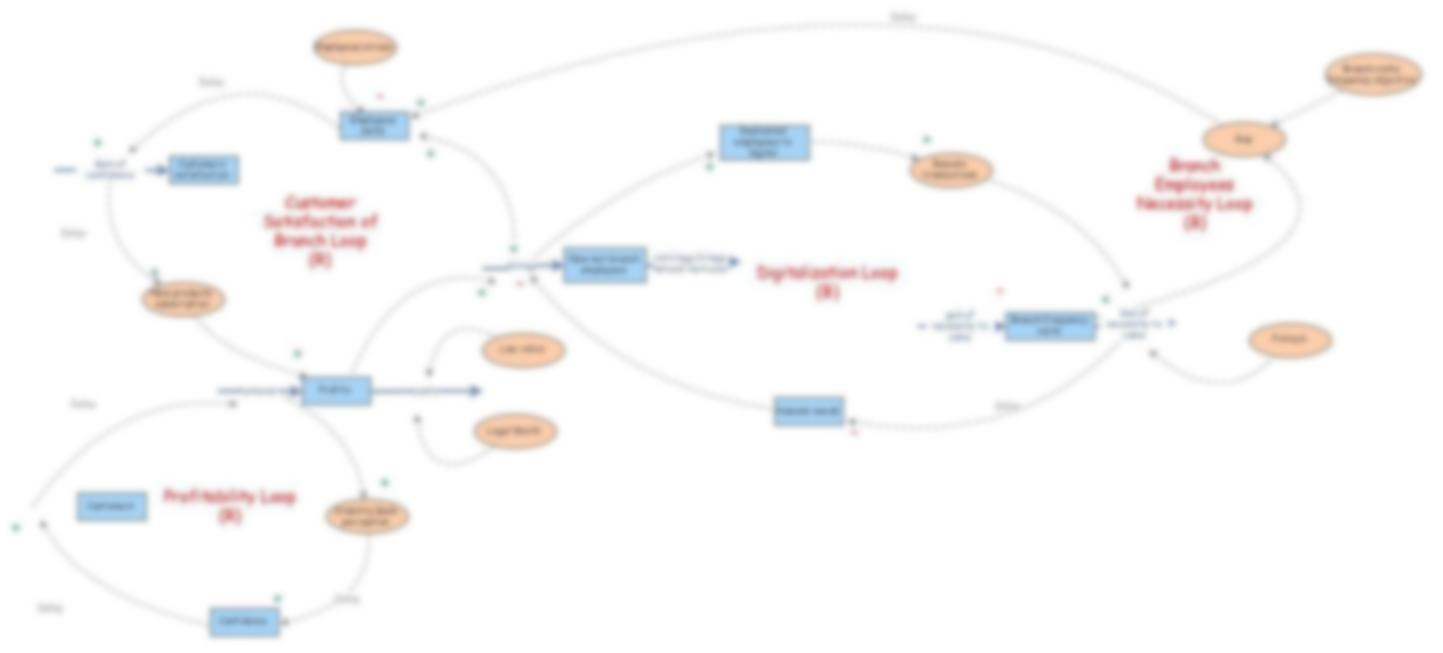 Stock And Flow Diagram Stock And Flow Diagram