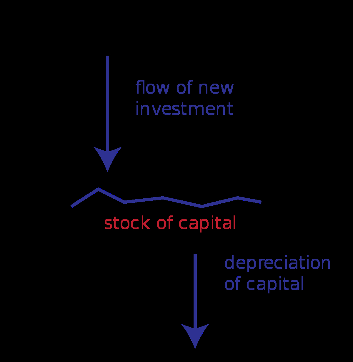 Stock And Flow Diagram Stock And Flow Wikipedia