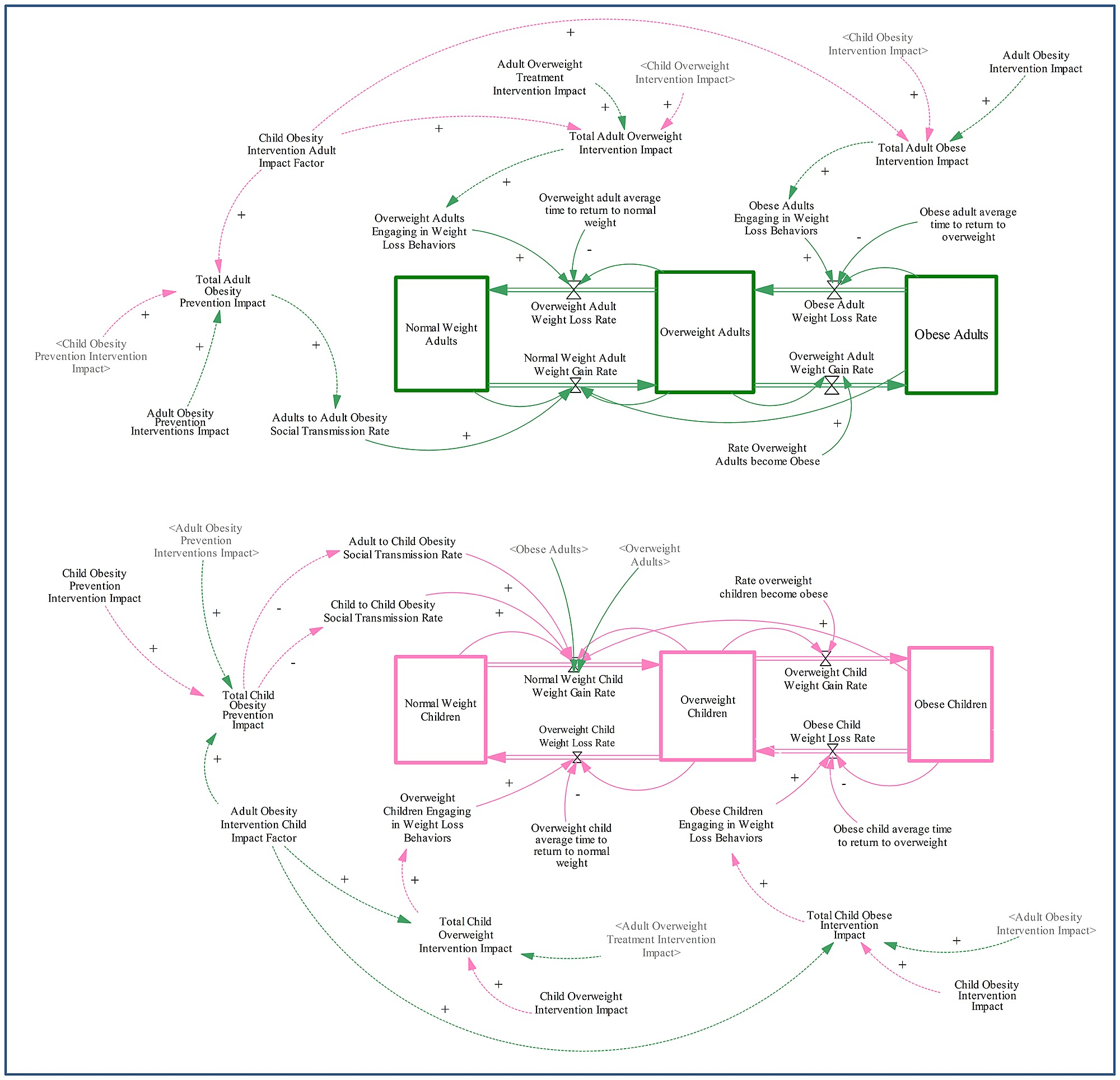 Stock And Flow Diagram Stock Flow Diagram Of Adult And Child Social Transmission Of Obesity