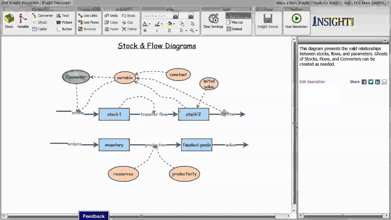 Stock And Flow Diagram Stock Flow Diagrams