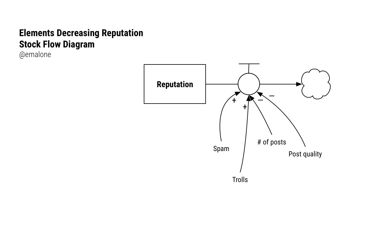 Stock And Flow Diagram Using Modeling To Understand Whats Happening Within A System