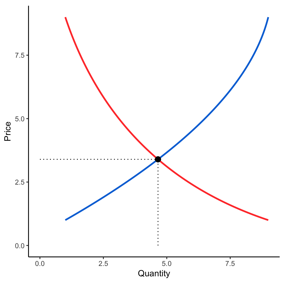 Supply And Demand Diagram Create Supply And Demand Economics Curves With Ggplot2 Andrew Heiss