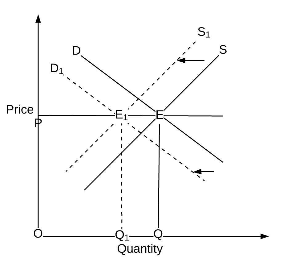 Supply And Demand Diagram Economics 101 Of Ride Sharing Simultaneous Shifts In Demand And