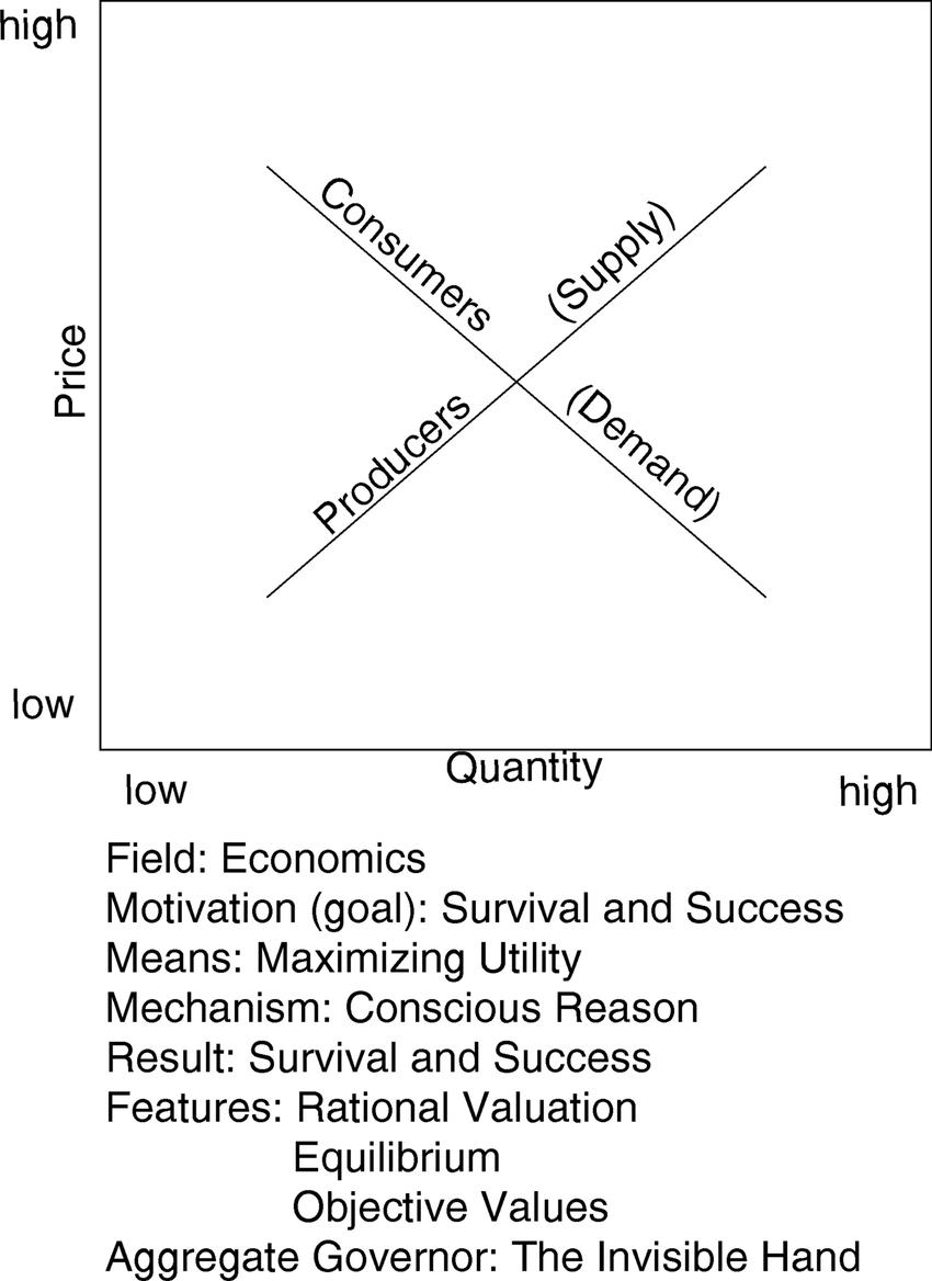 Supply And Demand Diagram Economics Law Of Supply Demand Download Scientific Diagram