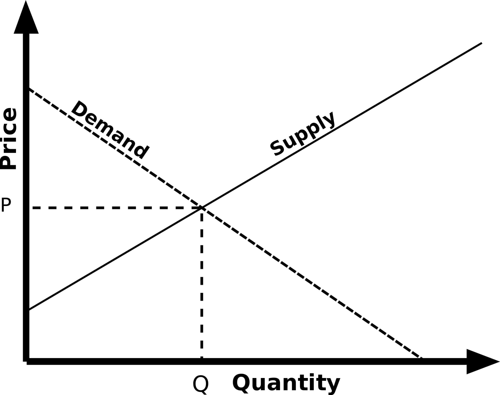 Supply And Demand Diagram Illustrated Guide To The Supply And Demand Equilibrium