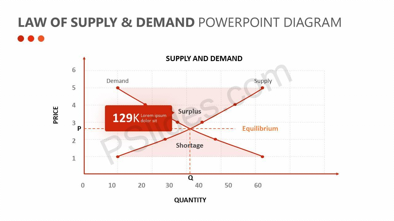Supply And Demand Diagram Law Of Supply Demand Powerpoint Diagram Pslides