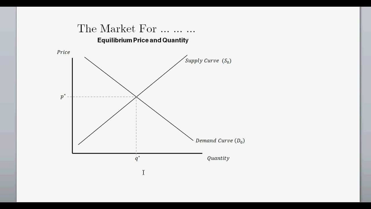 Supply And Demand Diagram Supply And Demand And Equilibrium Price Quanitity Intro To Microeconomics