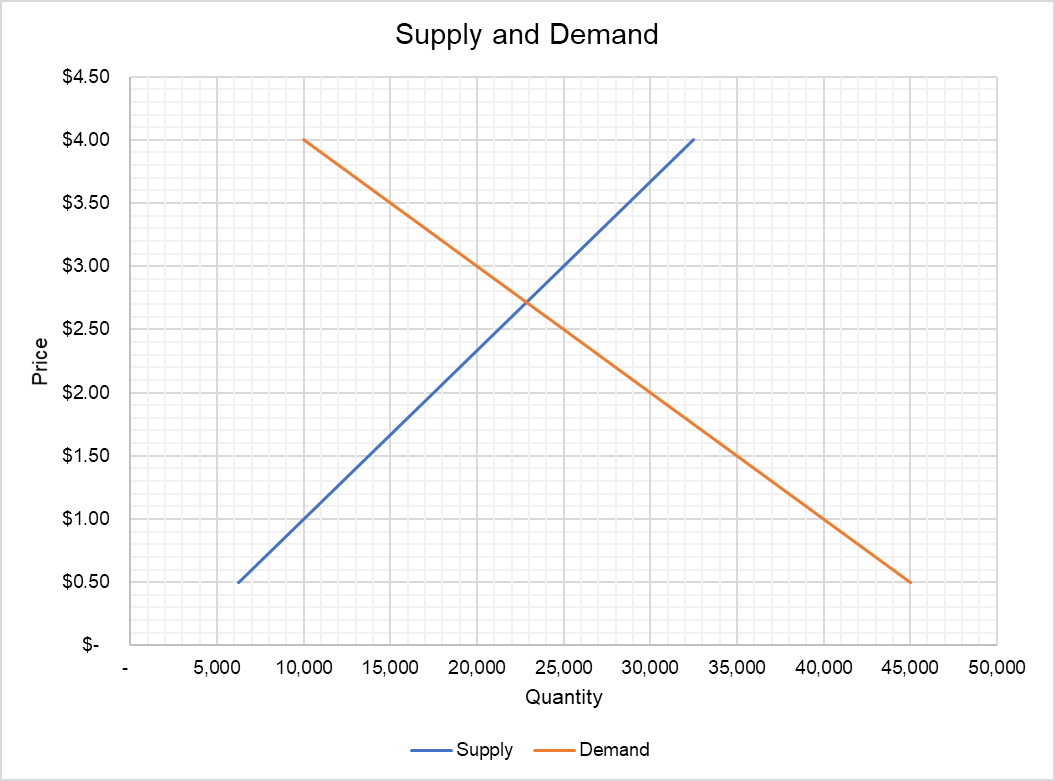 Supply And Demand Diagram Supply And Demand Equilibrium Example And Graph