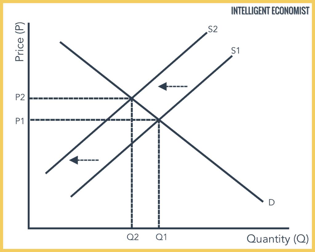 Supply And Demand Diagram Supply And Demand Intelligent Economist