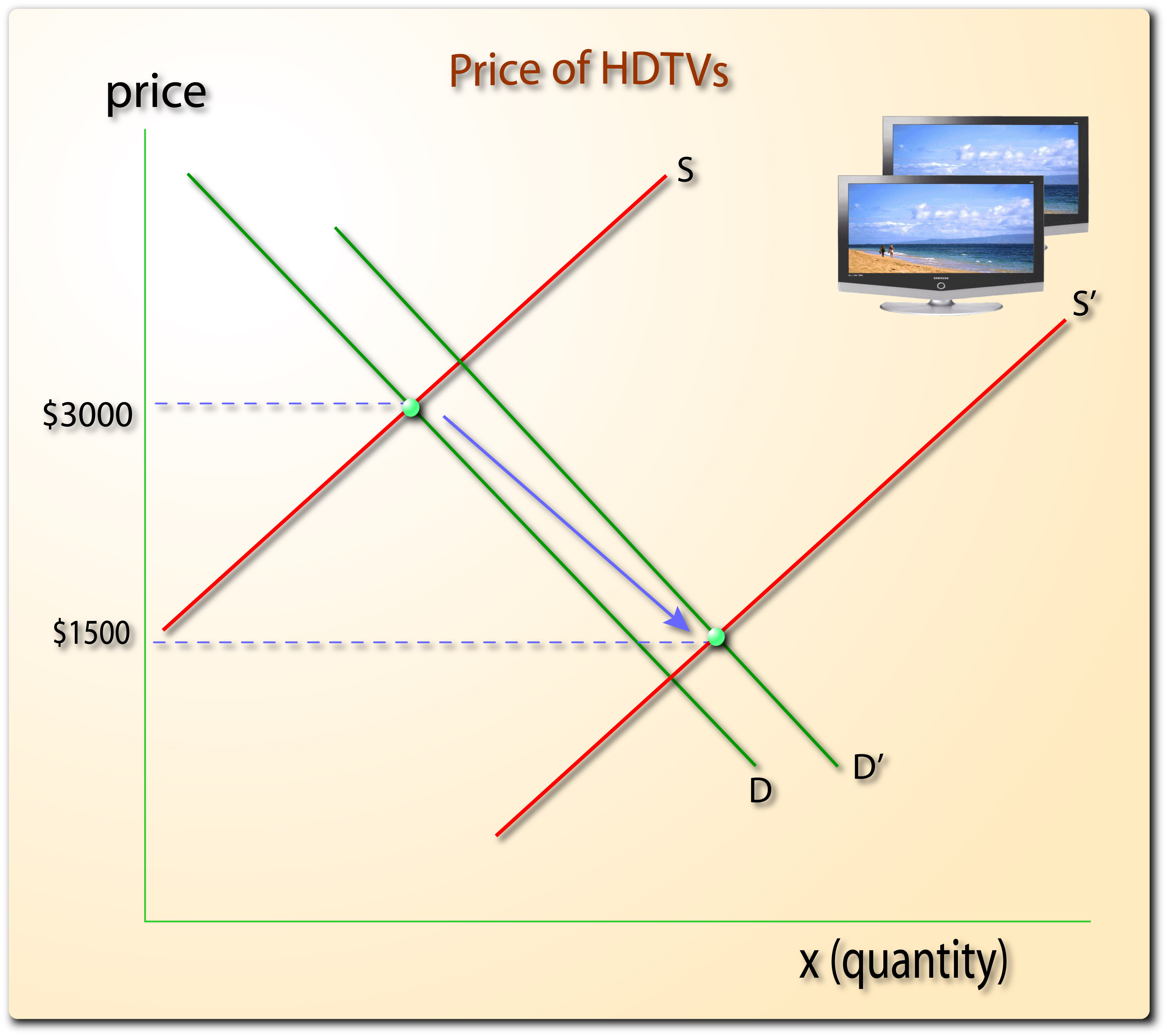 Supply And Demand Diagram Supply And Demand