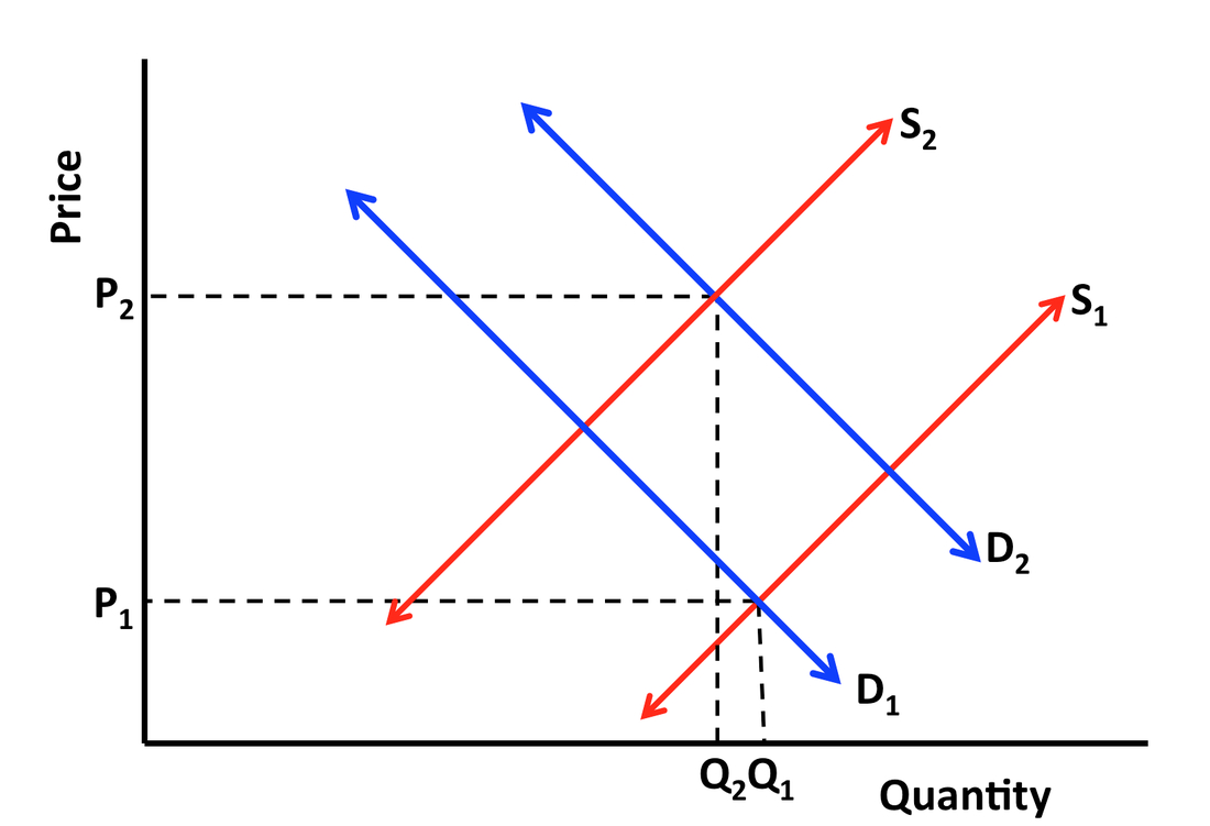 Supply And Demand Diagram The Microeconomics Of Demand And Supply Economics And The Arts