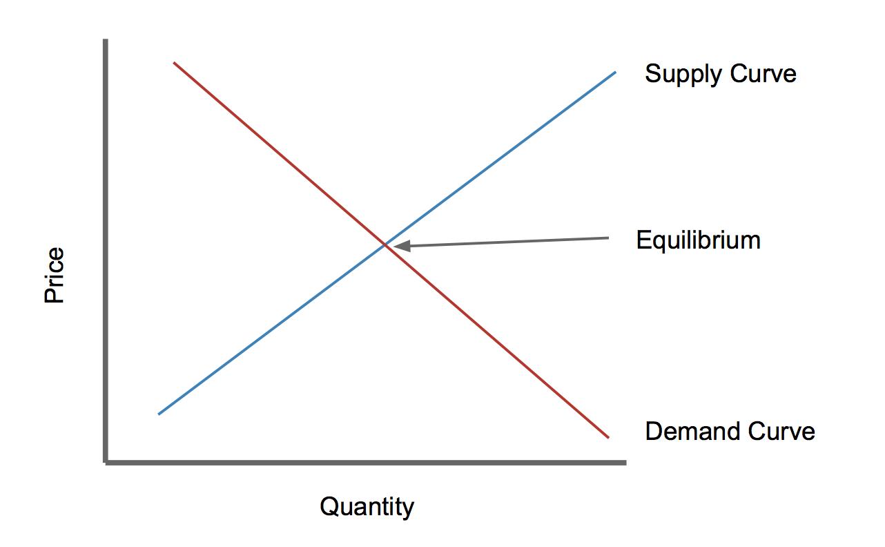 Supply And Demand Diagram Top 10 Punto Medio Noticias Supply Demand Curve