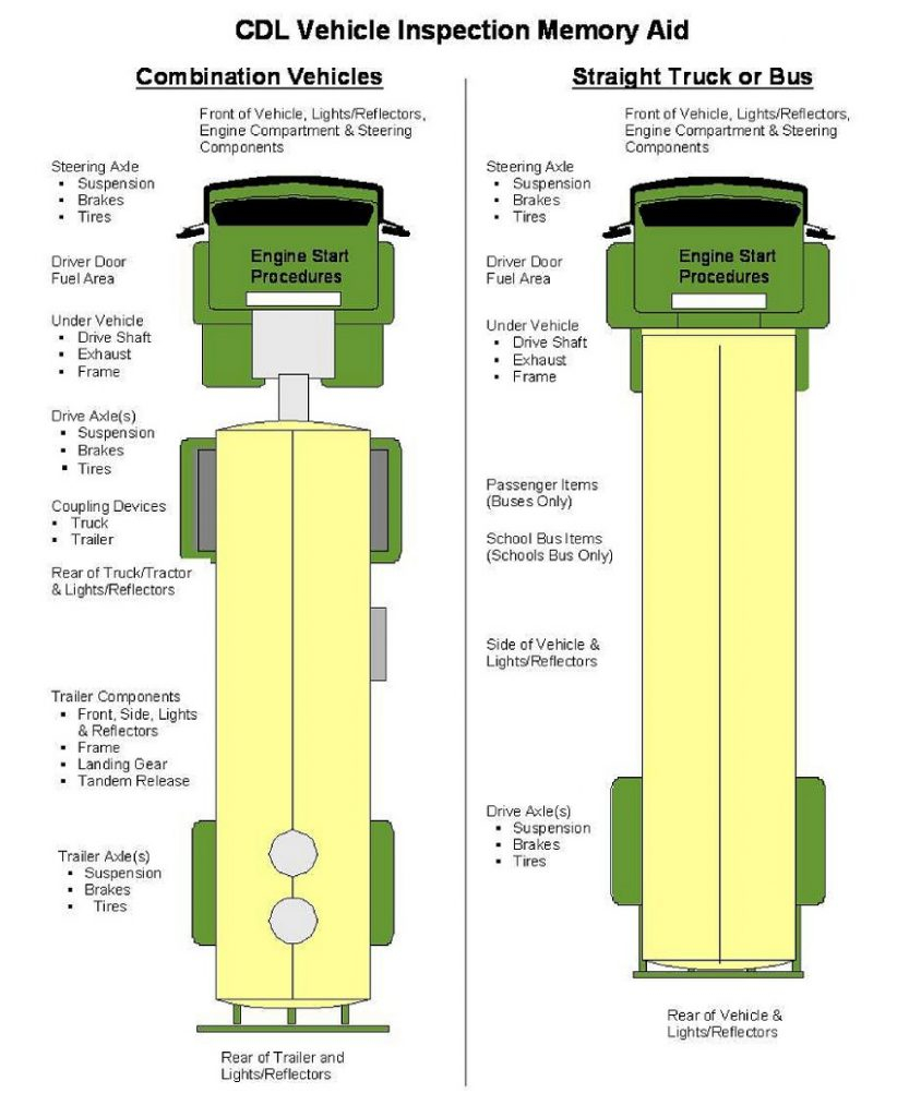 Tractor Trailer Pre Trip Inspection Diagram Pre Trip Inspection Pass It Quick And Easy Big Rig Career