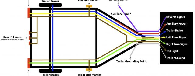 Trailer Light Wiring Diagram How To Wire Trailer Lights Trailer Wiring Guide Videos