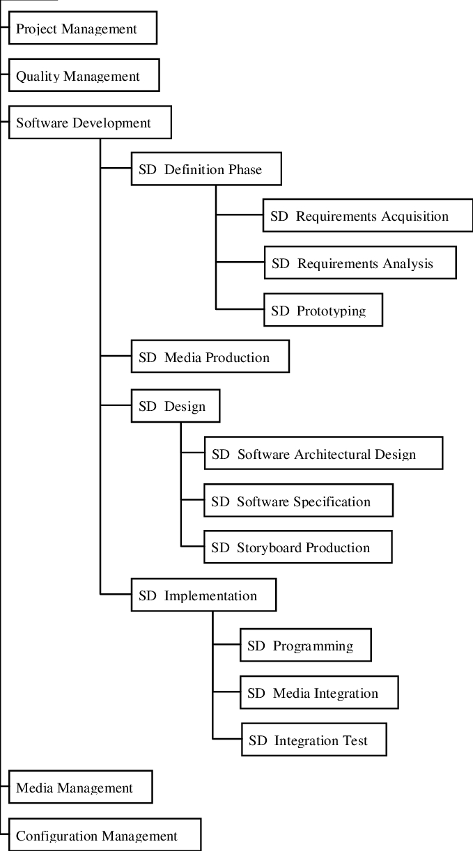 Tree Diagram Definition Activity Tree Of A Software Process Landscape For Multimedia