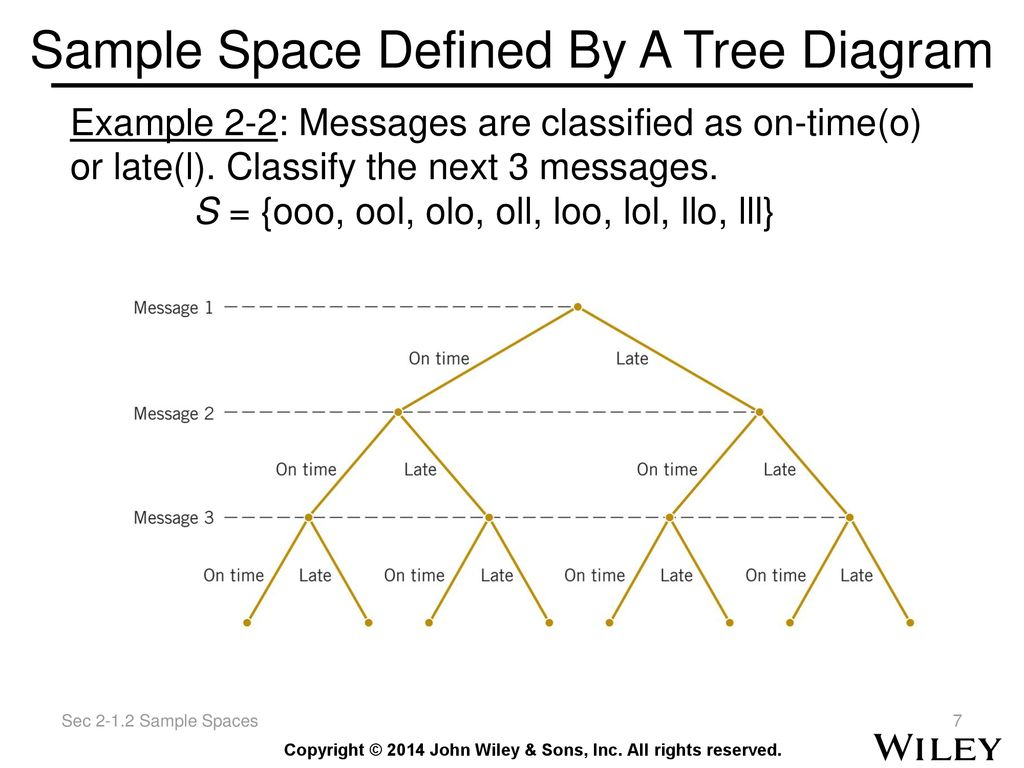 Tree Diagram Definition Applied Statistics And Probability For Engineers Ppt Download