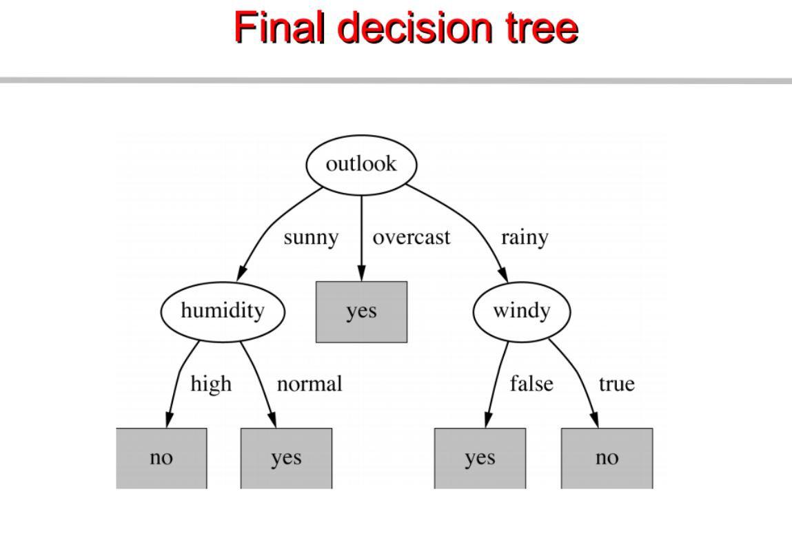 Tree Diagram Definition Math Chapter 4 Decision Trees Algorithms Deep Math Machine Learningai