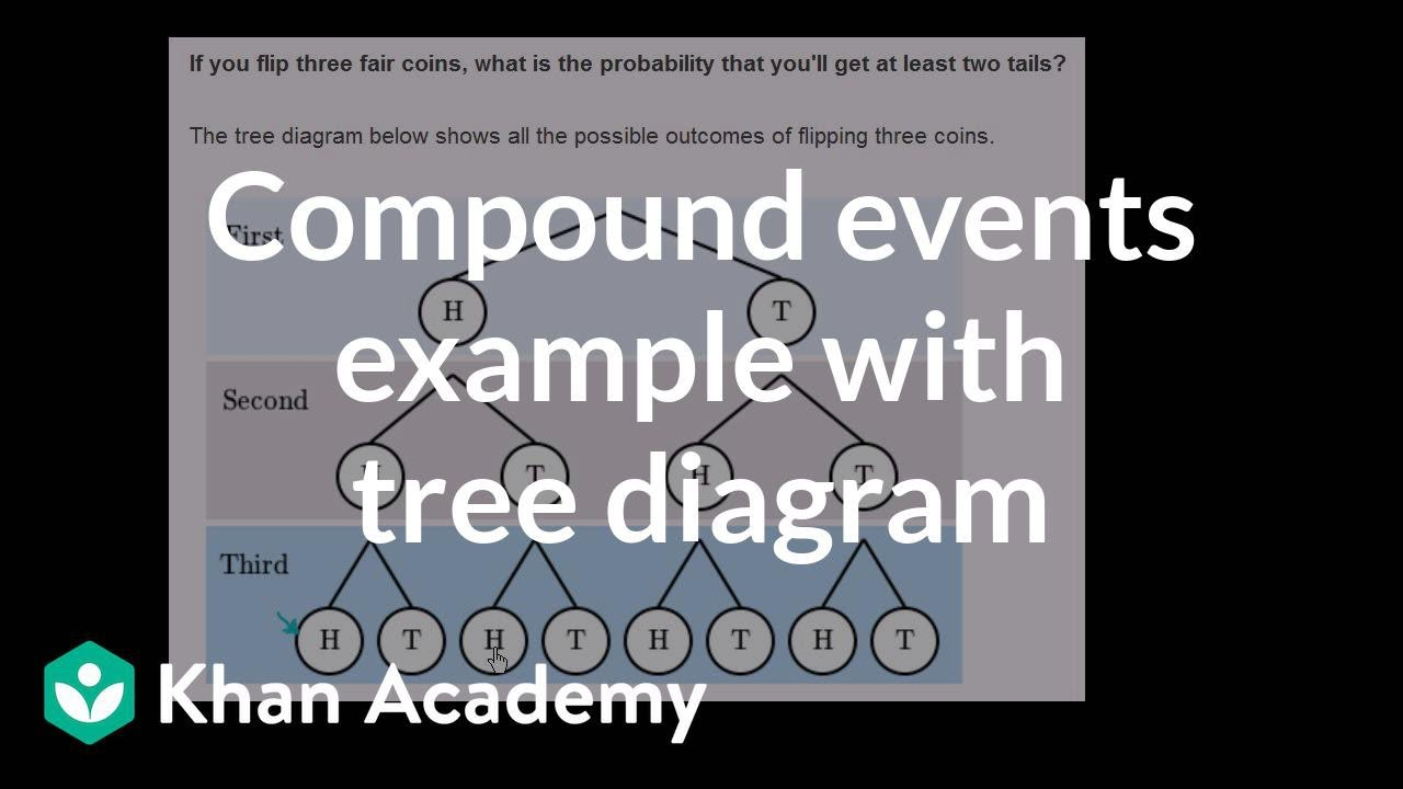 Tree Diagram Definition Math Compound Events Example With Tree Diagram Video Khan Academy