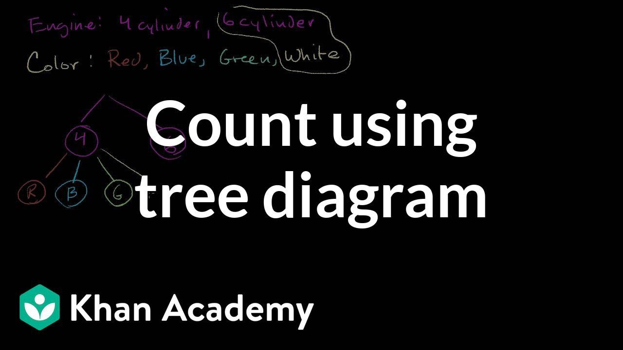 Tree Diagram Definition Math Count Outcomes Using Tree Diagram Video Khan Academy