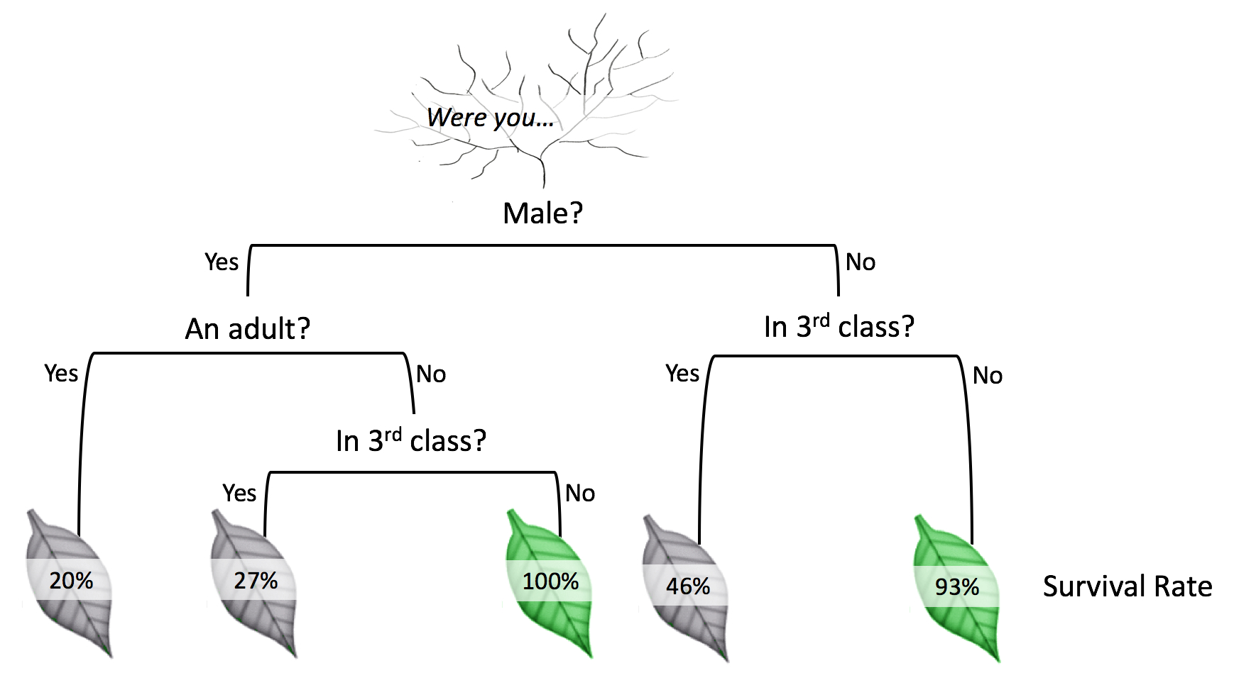 Tree Diagram Definition Math Decision Trees Tutorial Algobeans