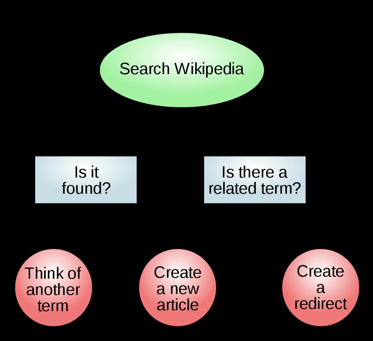 Tree Diagram Definition Math Diagram Wikipedia