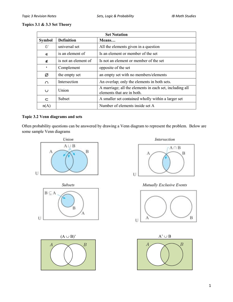 Tree Diagram Definition Math Ib Math Studies Unit 3 Review Notes
