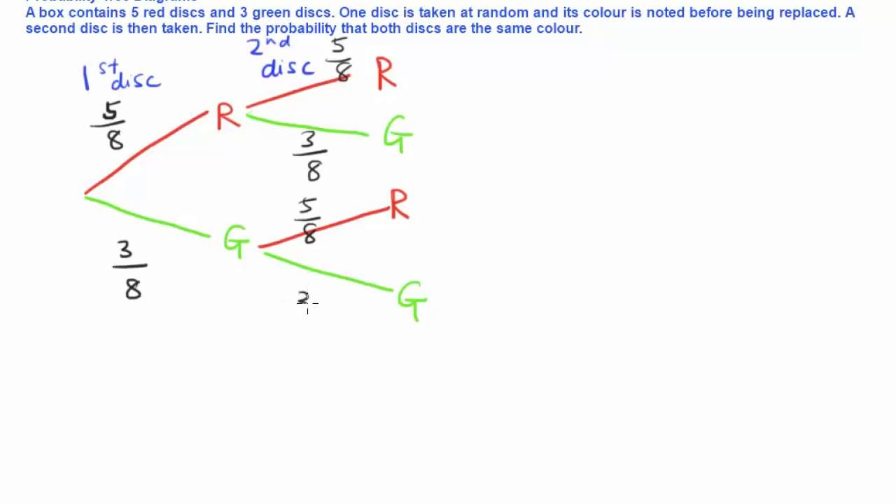 Tree Diagram Definition Math Probability Tree Diagrams How To Solve Probability Problems Using Tree Diagrams