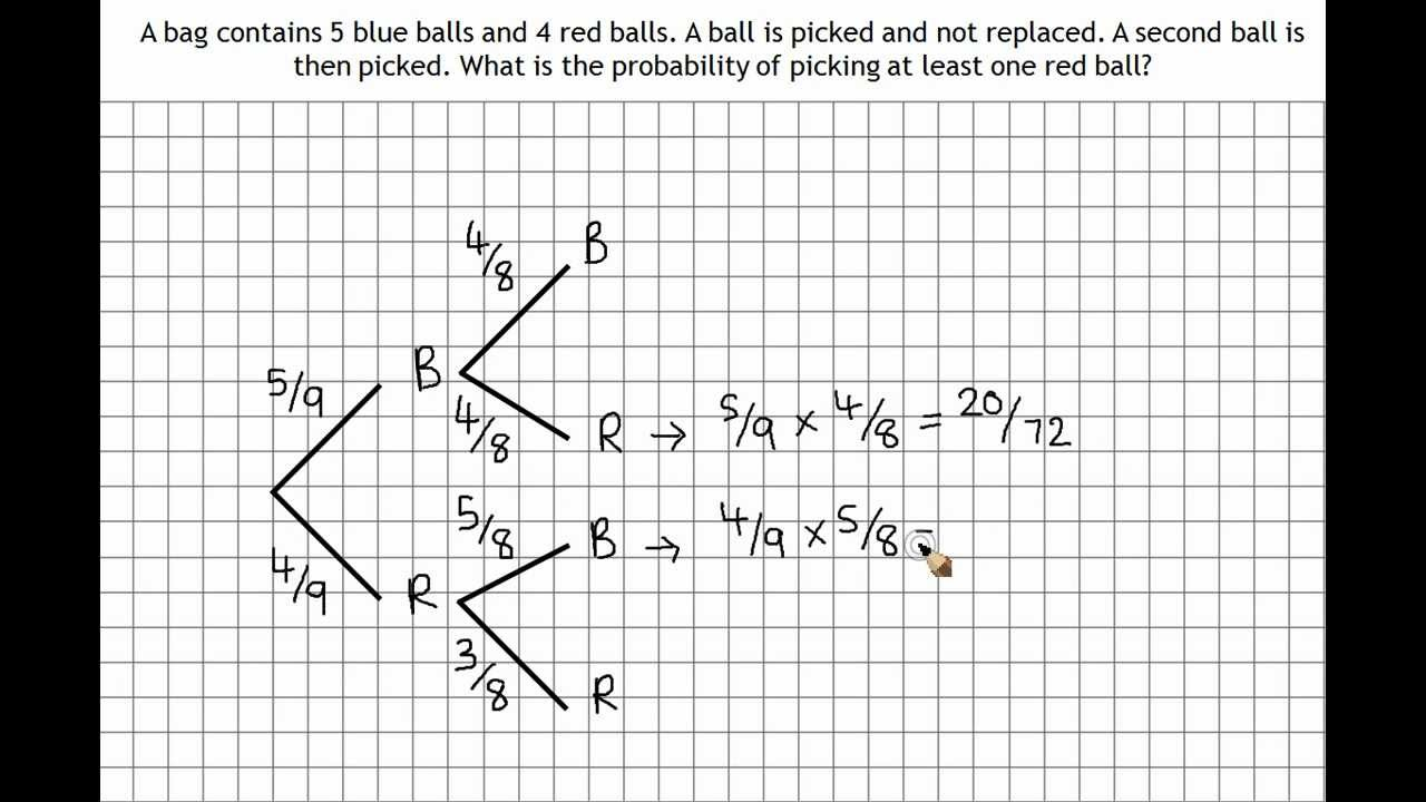 Tree Diagram Definition Math Probability Without Replacement Solutions Examples Games Videos