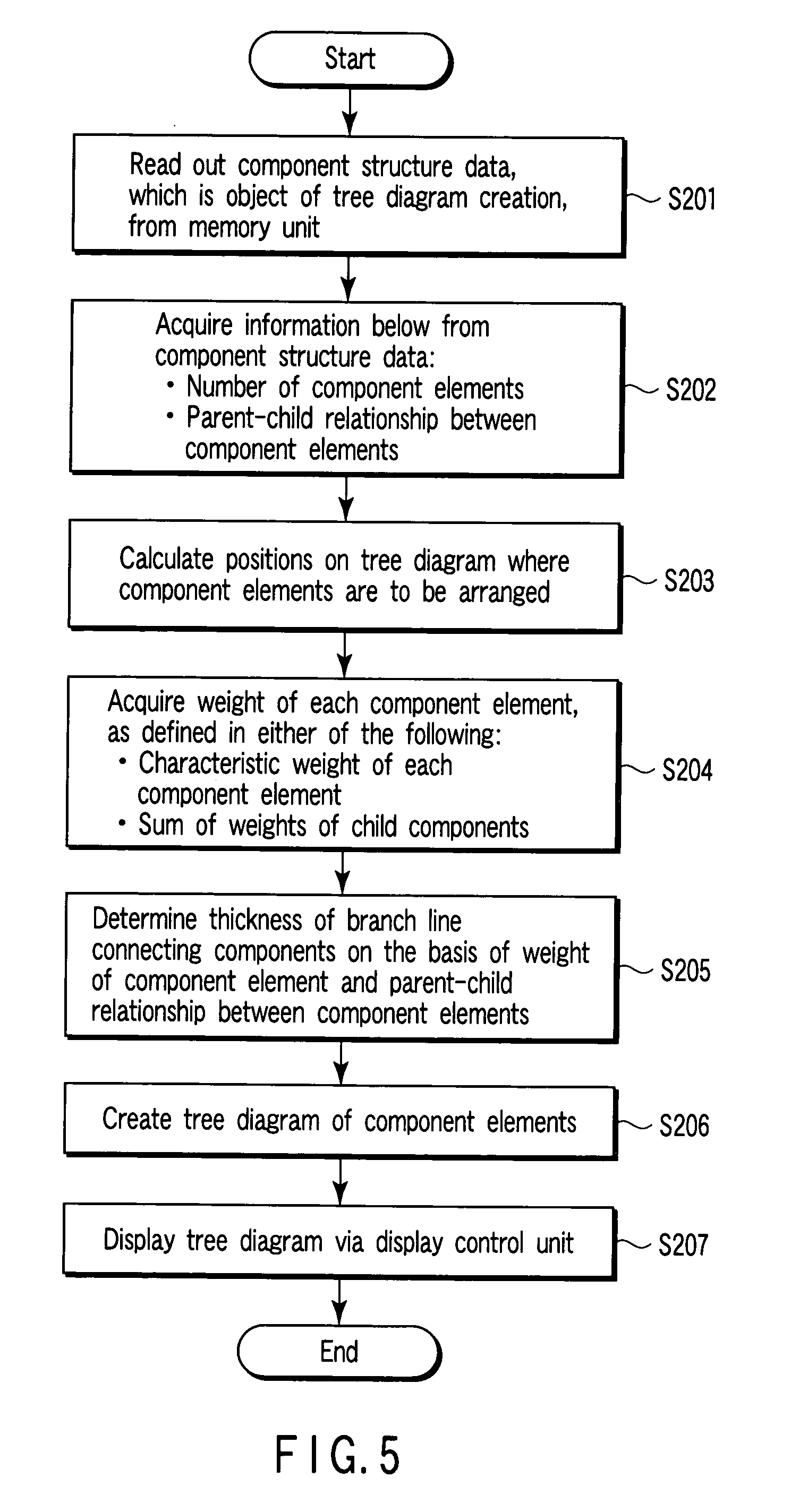 Tree Diagram Definition Patent Us20060242090 Information Processing Apparatus And Program