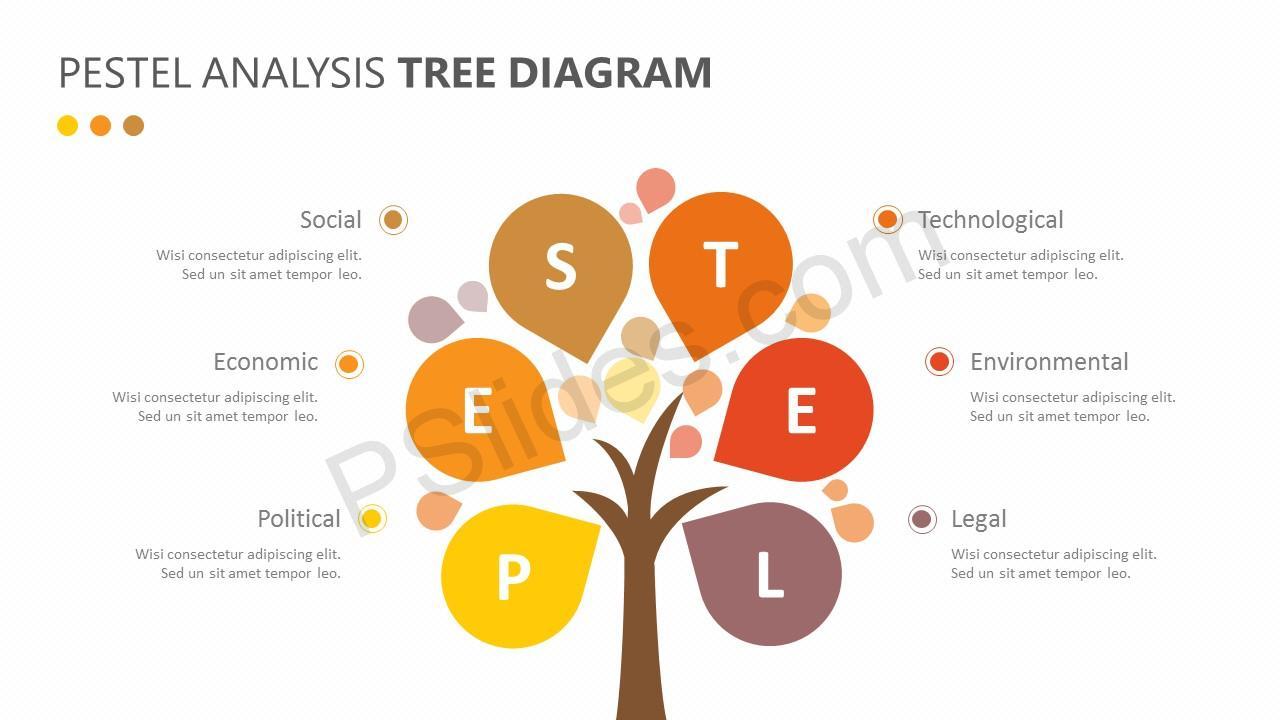 Tree Diagram Definition Pestel Analysis Tree Diagram Pslides