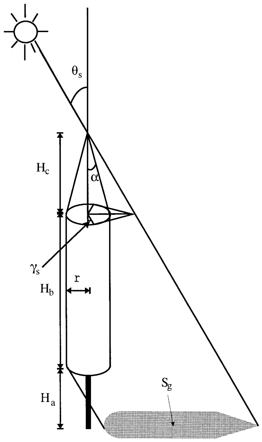 Tree Diagram Definition Tree Crown Geometry And The Definition Of Variables Used Download