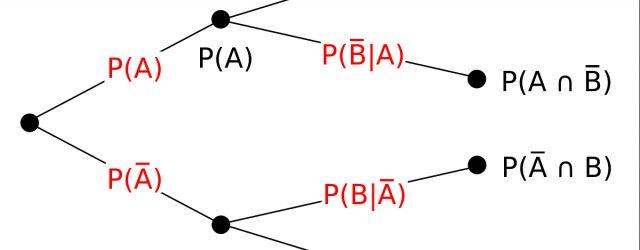 Tree Diagram Definition Tree Diagram Probability Theory Wikipedia