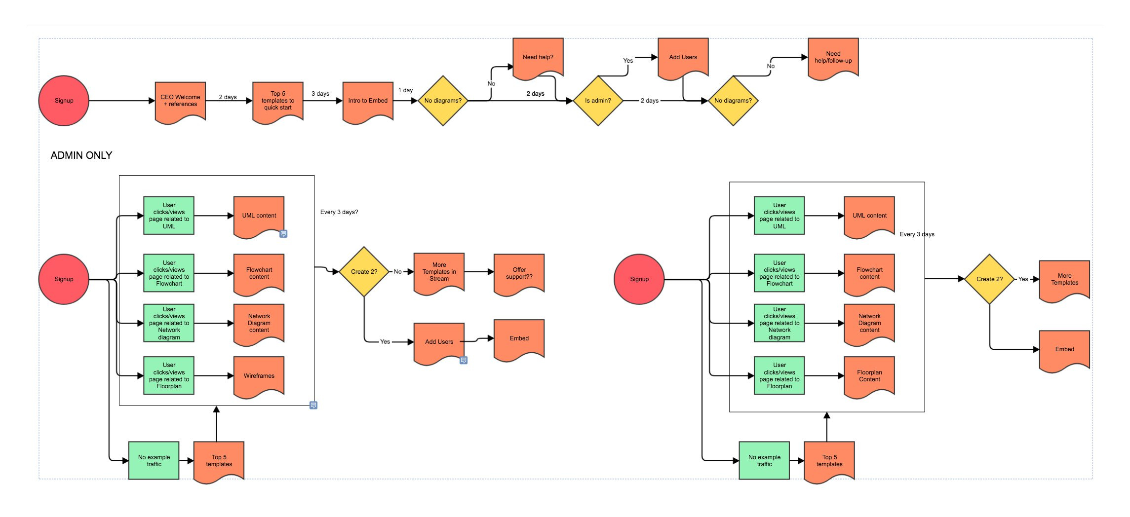 Tree Diagram Maker Flowchart Maker Fast Easy Flowchart Software Free Trial Gliffy