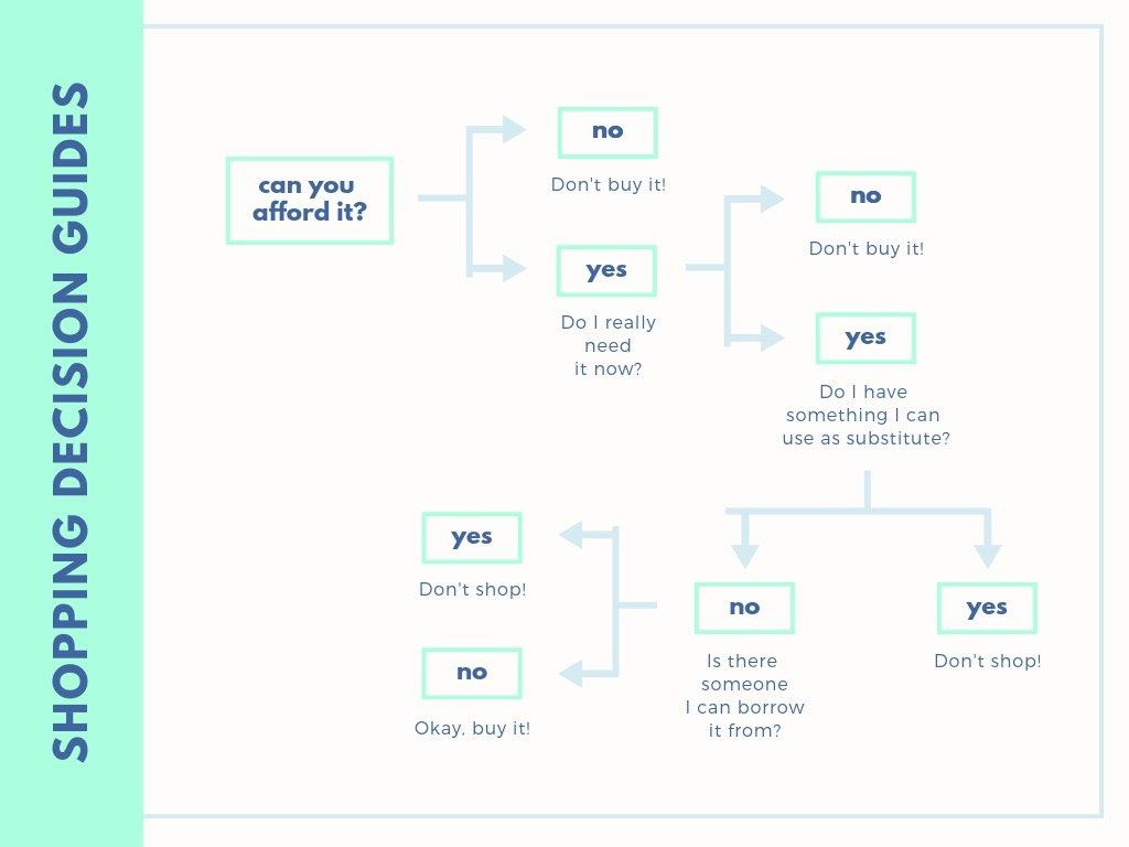 Tree Diagram Maker Free Online Decision Tree Design A Custom Decision Tree In Canva