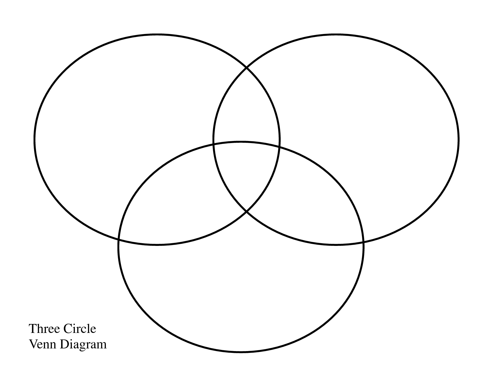 Venn Diagram Printable 3 Blank Diagram Diagrams And Formats Corner