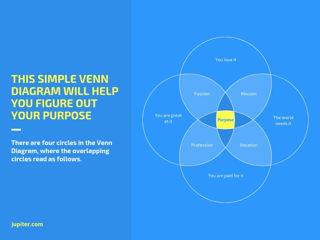 Venn Diagram Template Free Venn Diagram Maker Canva