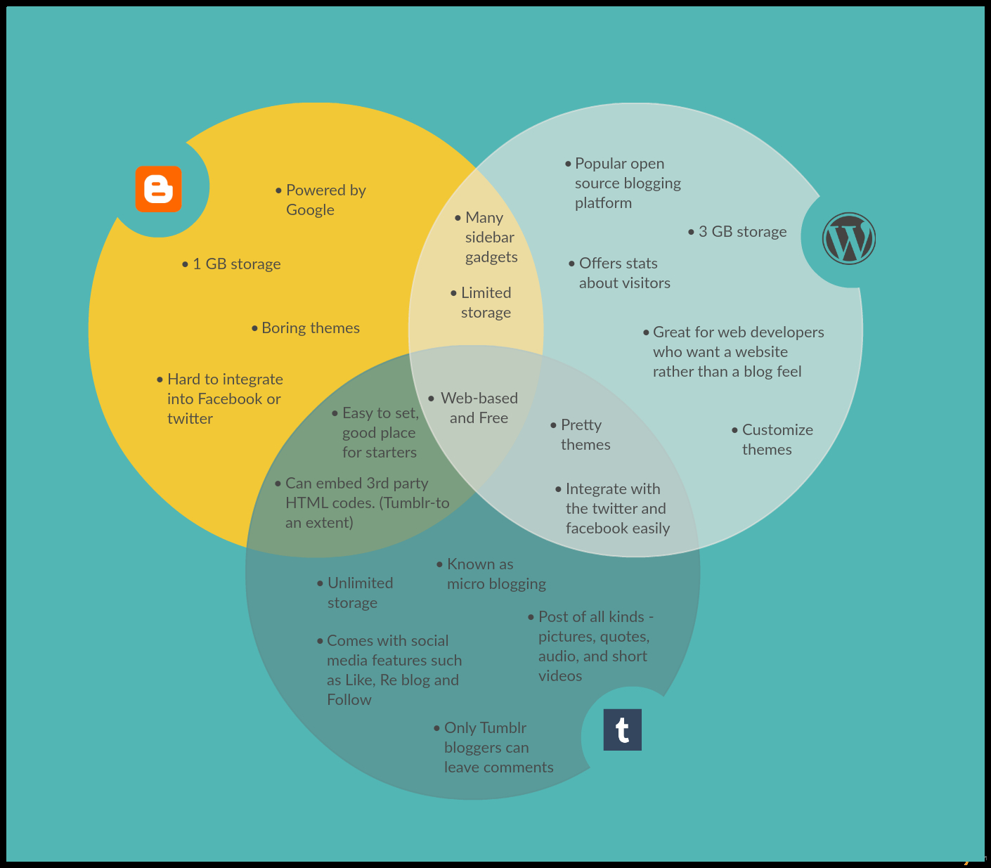 Venn Diagram Template Venn Diagram Templates Editable Online Or Download For Free