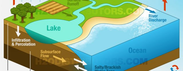 Water Cycle Diagram The Hydrologic Cycle Water Cycle H2o Distributors