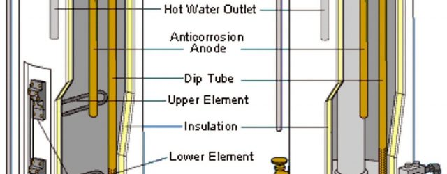Water Heater Parts Diagram Water Heaters Basics Types Components And How They Work