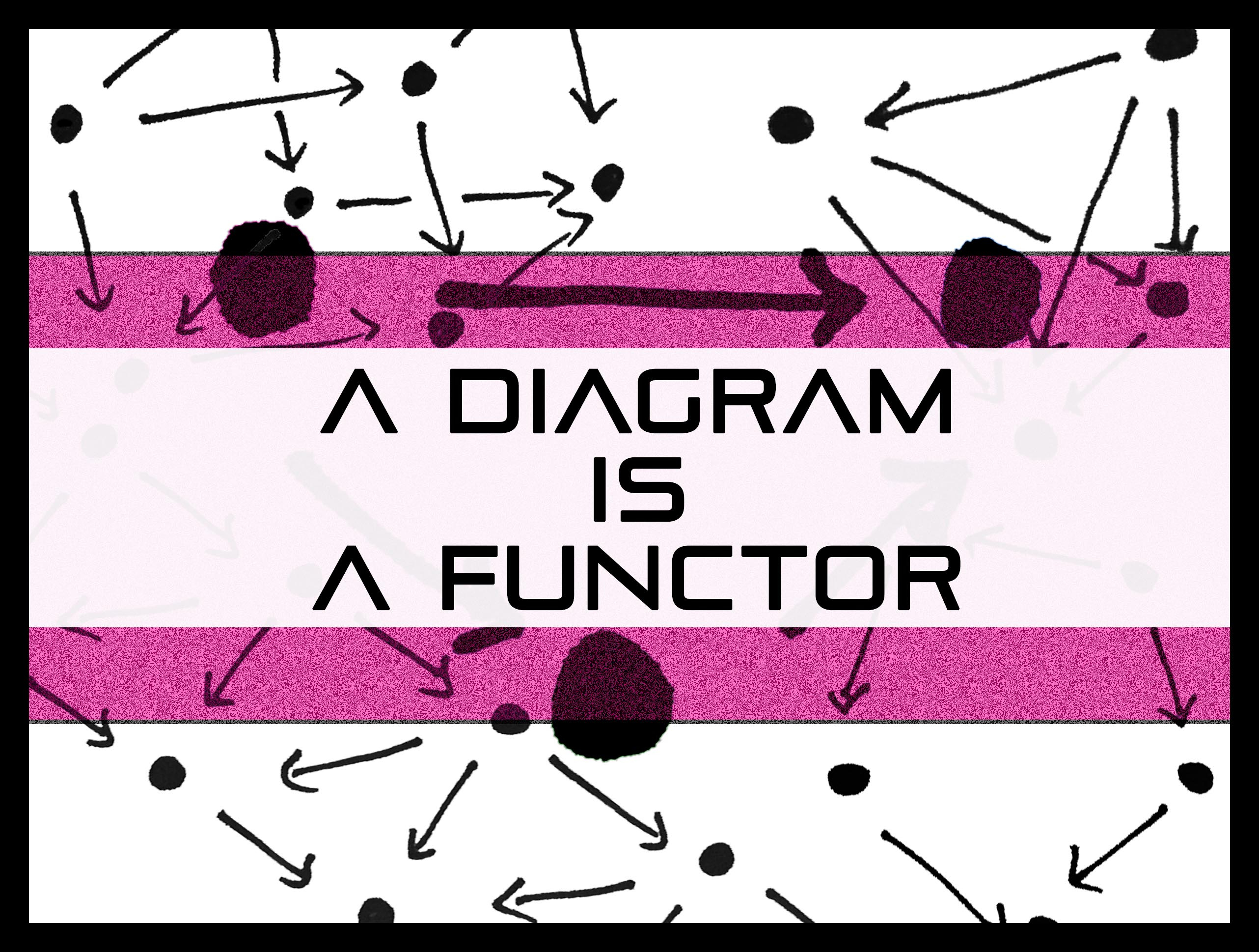 What Is A Diagram A Diagram Is A Functor