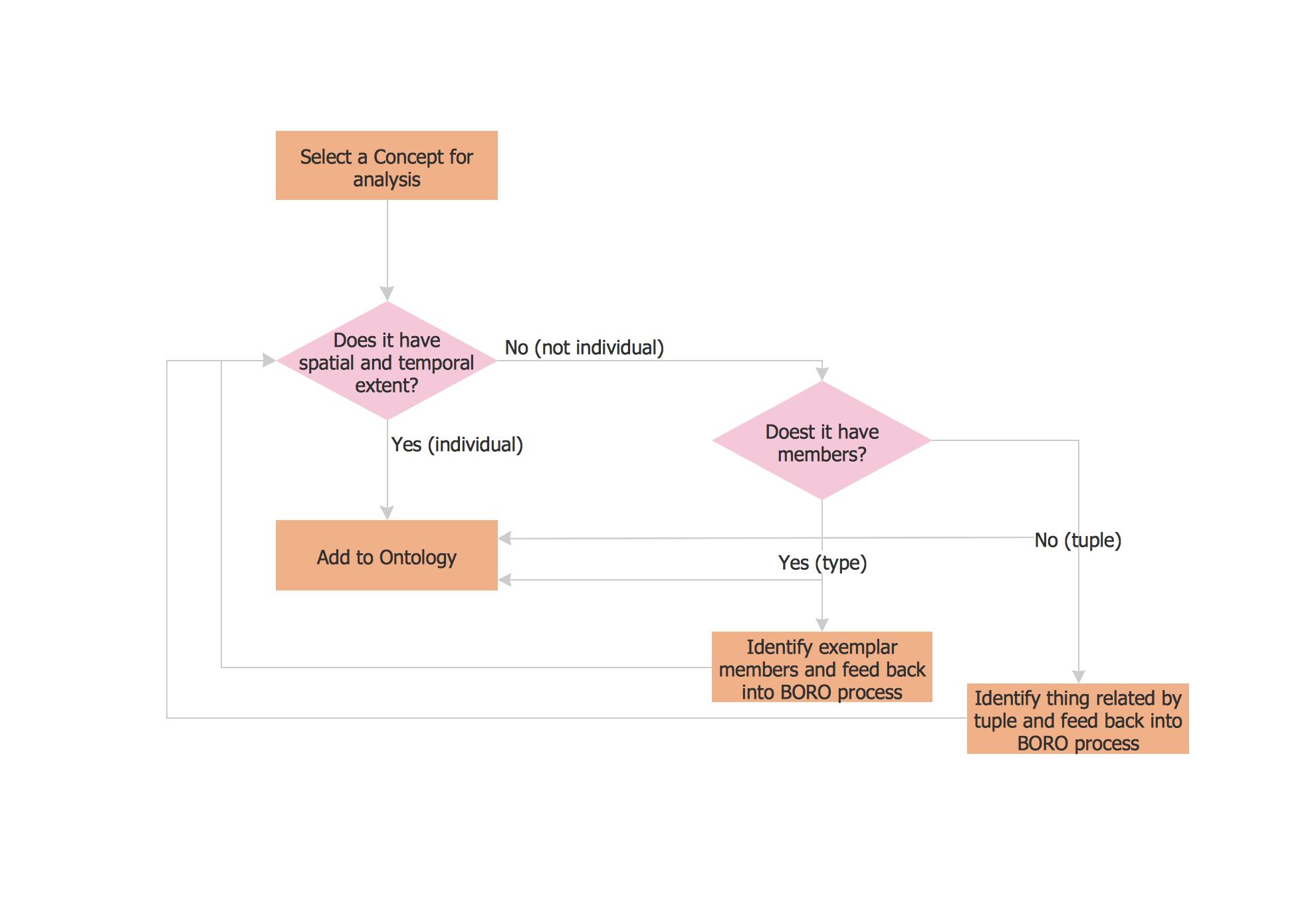 What Is A Diagram Circular Diagram