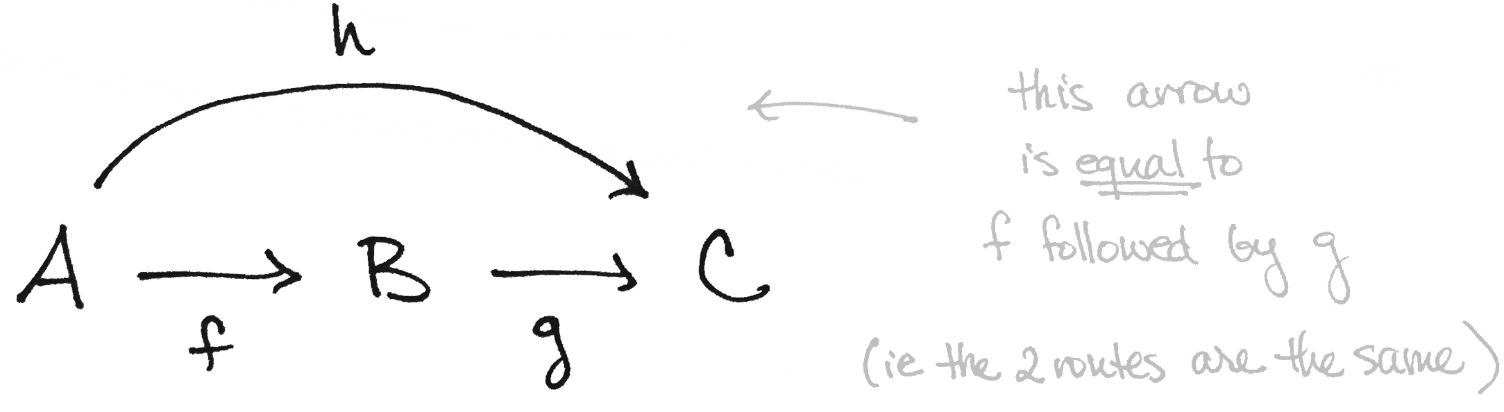 What Is A Diagram Commutative Diagrams Explained