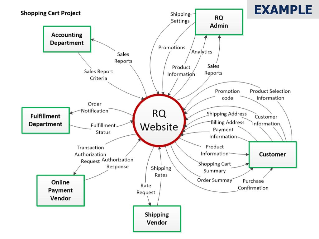 What Is A Diagram What Is A Context Diagram Ppt Download
