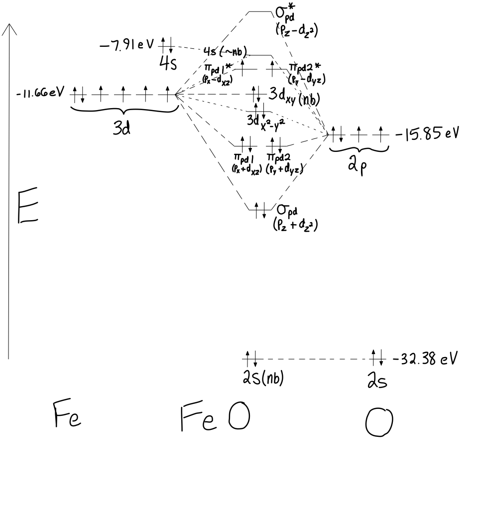 What Is A Diagram What Is The Mo Diagram Of Feo Socratic