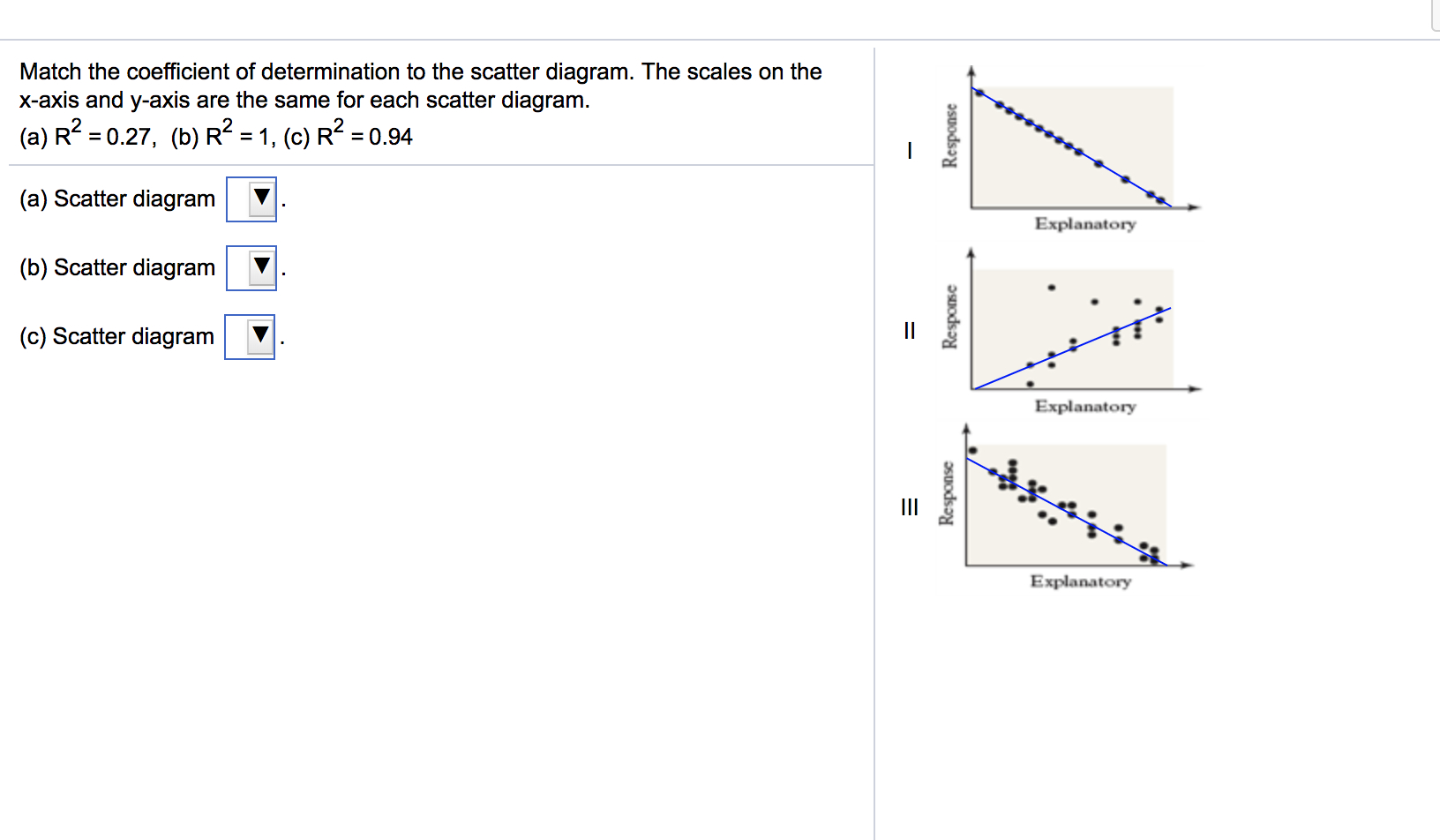What Is A Scatter Diagram Solved Match The Coefficient Of Determination To The Scat