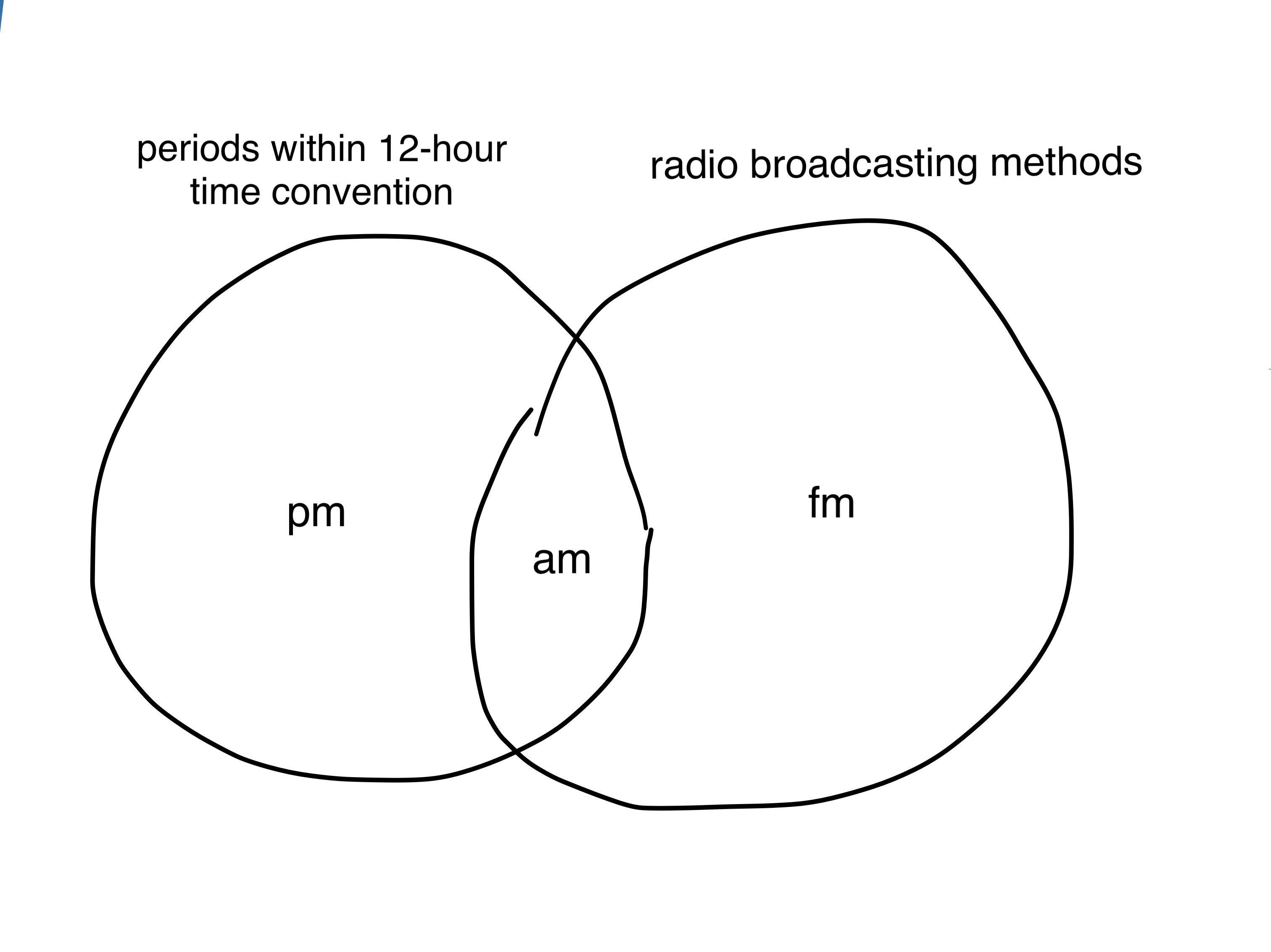 What Is A Venn Diagram A Useless Venn Diagram For You All Memes