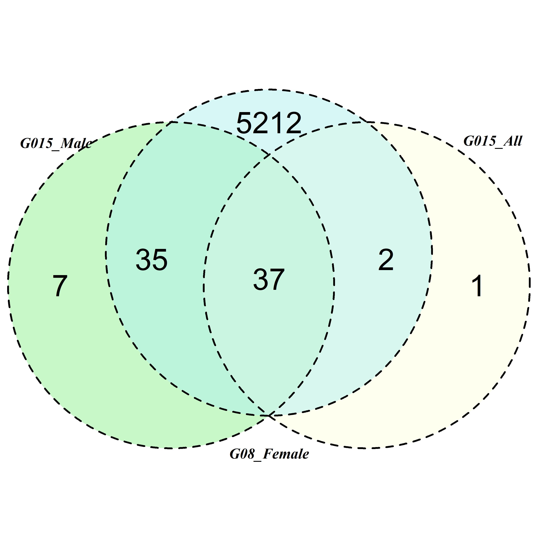 What Is A Venn Diagram Area Proportional Venn Diagrams Using Venndiagram Package Stack