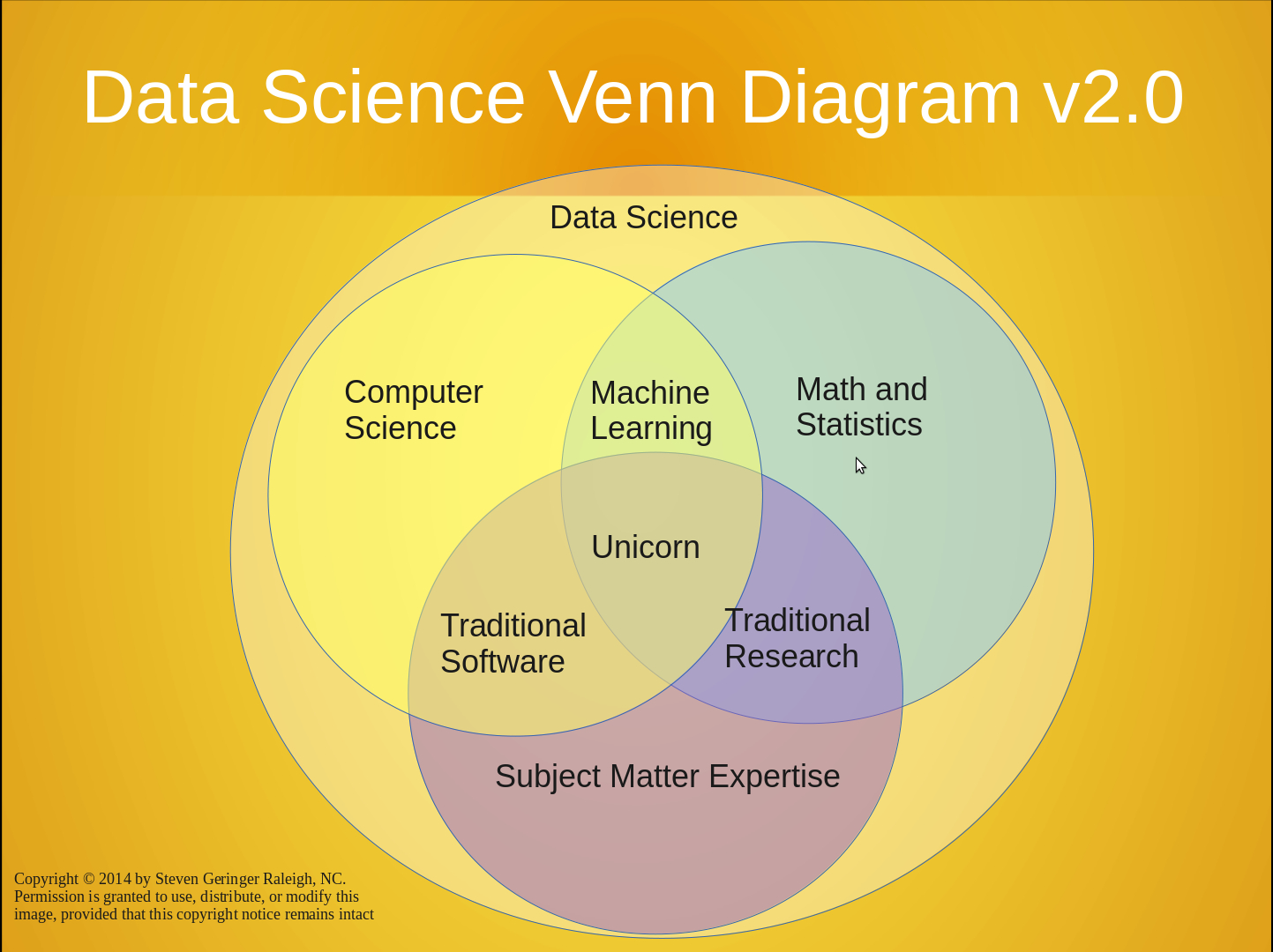 What Is A Venn Diagram Battle Of The Data Science Venn Diagrams