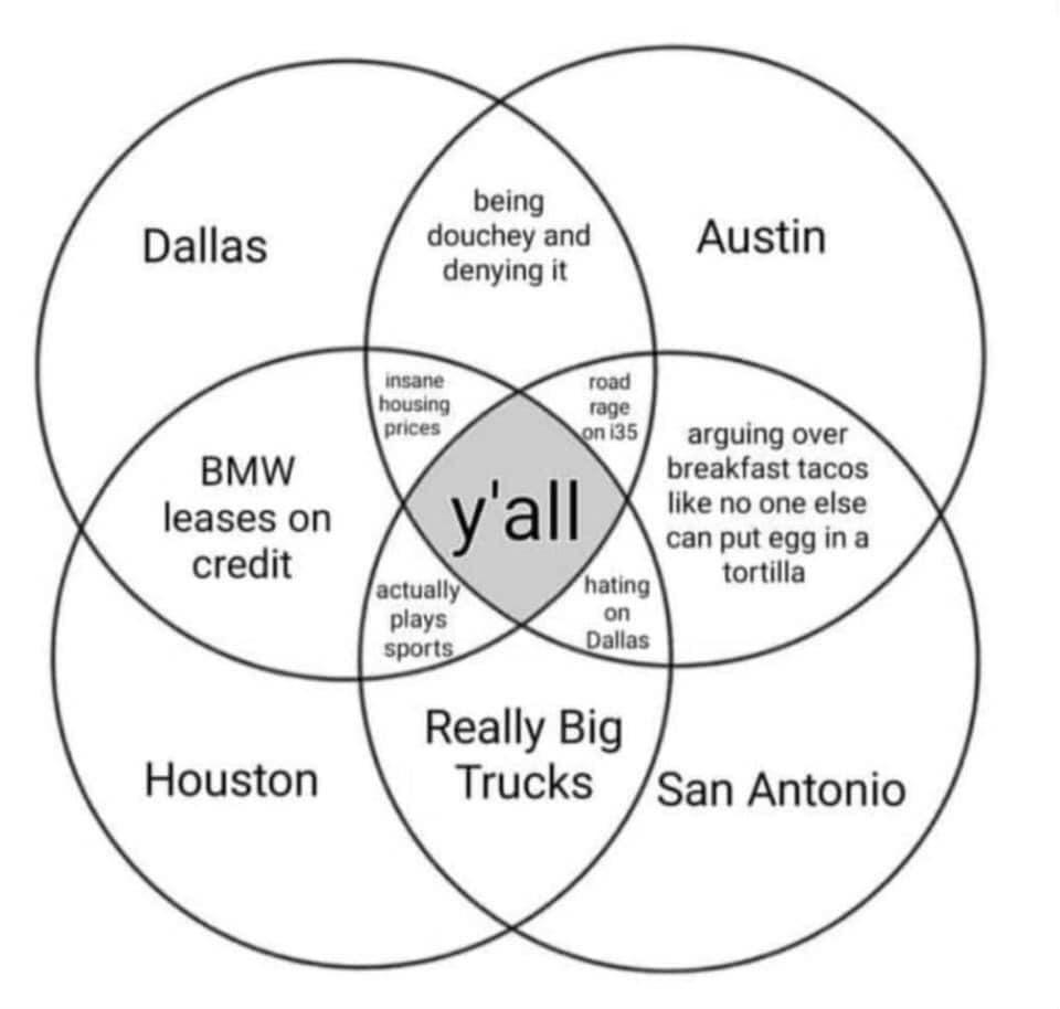 What Is A Venn Diagram Handy Venn Diagram For Texas Cities Texas